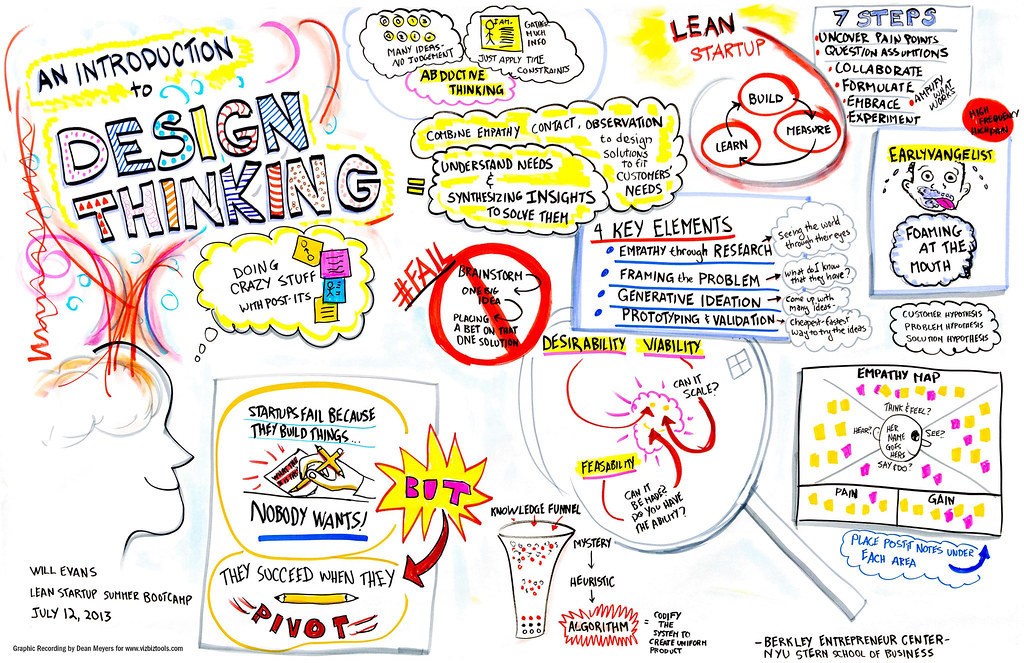 Course Image Design thinking